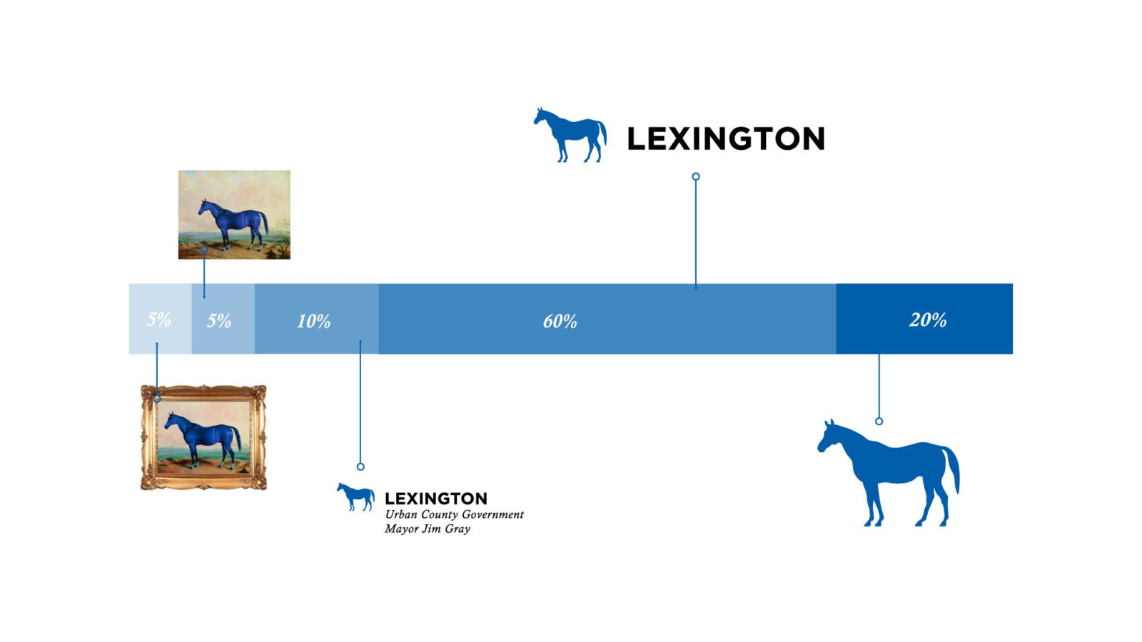 An Identity Guidelines for The City of Lexington By Bullhorn Creative